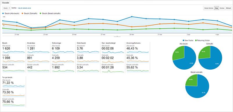 Google Analytics - Statistik och analys i ett verktyg